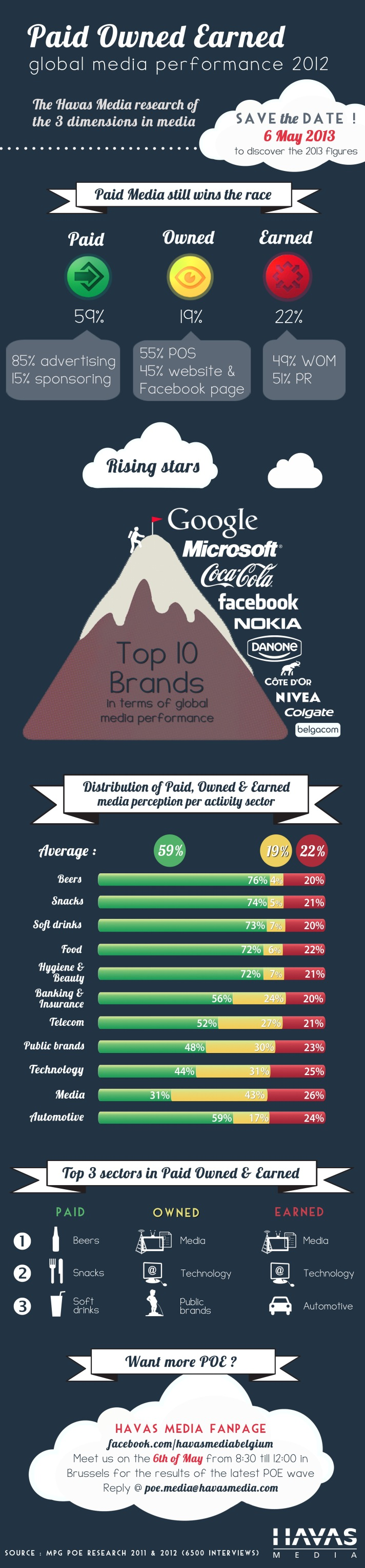 POE ? Paid.Owned.Earned 2012 - Belgium ! 2013 - 6th May 2013 - Havas Media
