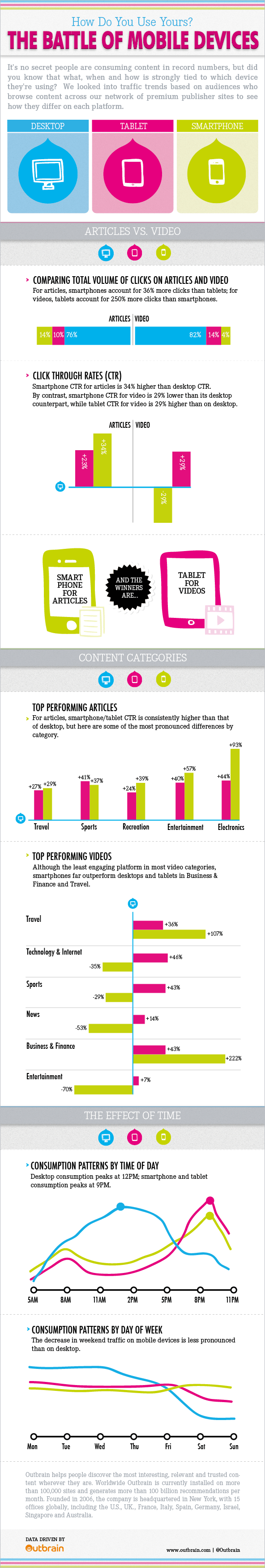 How Do You Like Your Content? Depends On The Device You're Using (Infographic - outbrain)