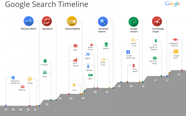 Google - 15 years - Timeline
