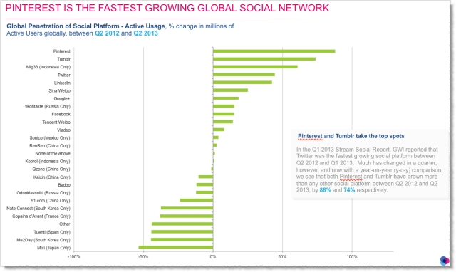 Pinterest is the fasting growing social network