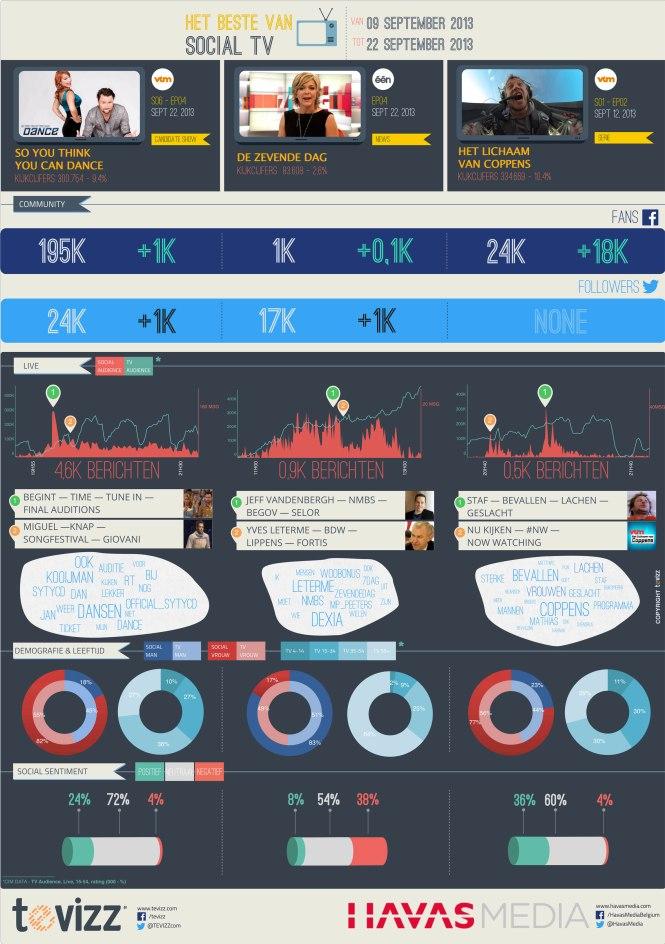 Havas Media MATCH Study: September 2013, een heel sociaal nieuw tv-jaar