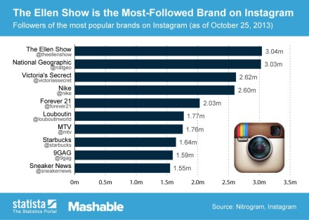 10 most followed brands on instagram
