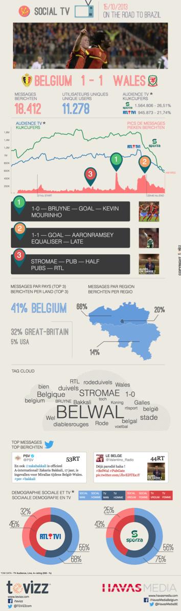 Belgie - Wales: Meer TV reach - Minder Social interacties (MATCH Studie Havas Media)