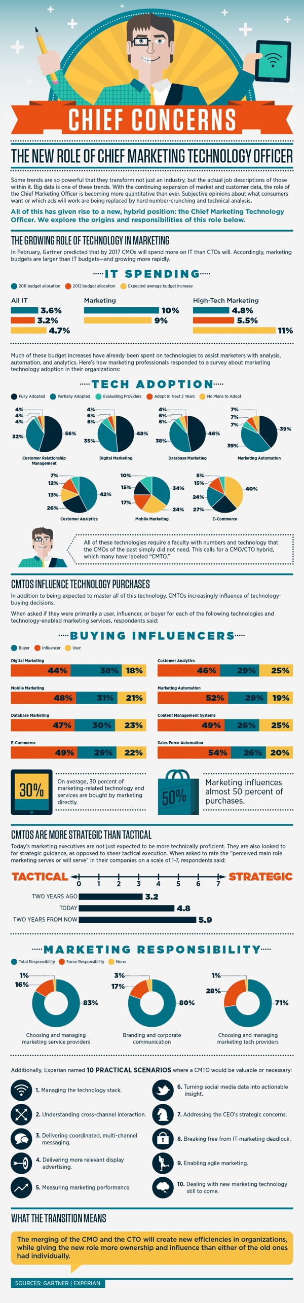 New Job/New Role - Chief Marketing Technology Officer - Infographic
