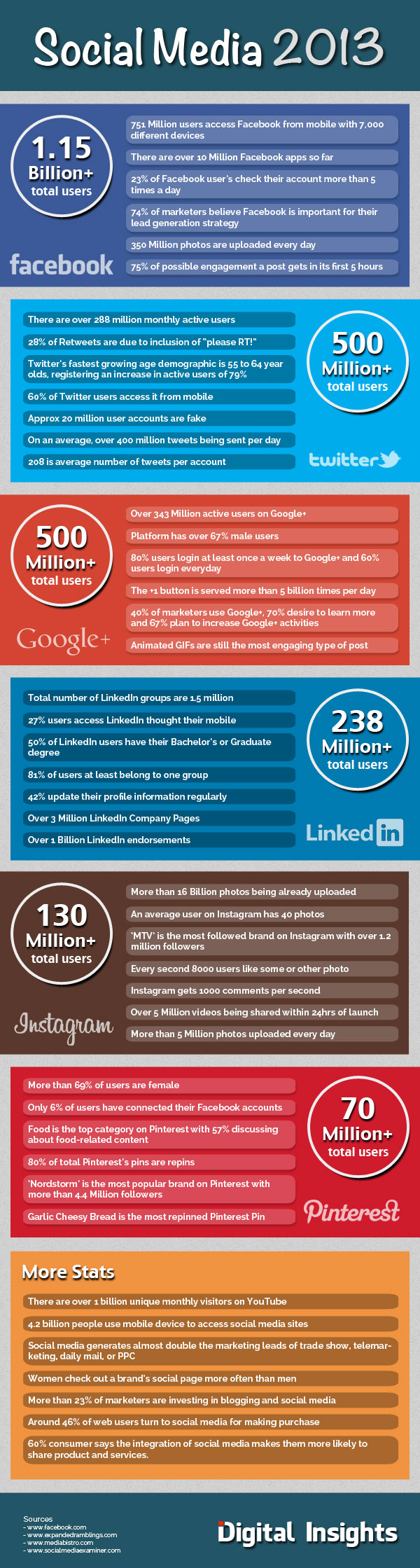 Social Media 2013 - Amazing Figures
