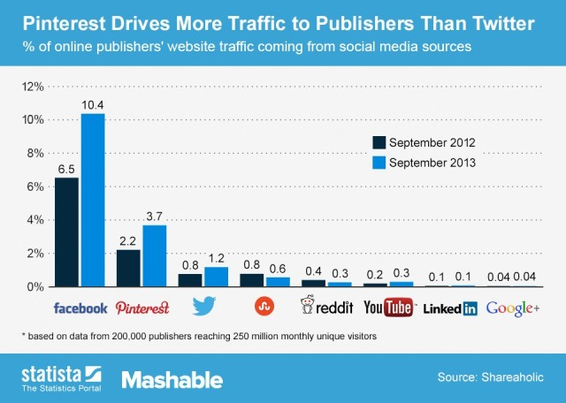 Pinterest drives more traffic to publishers than Twitter (Facebook remains N°1)