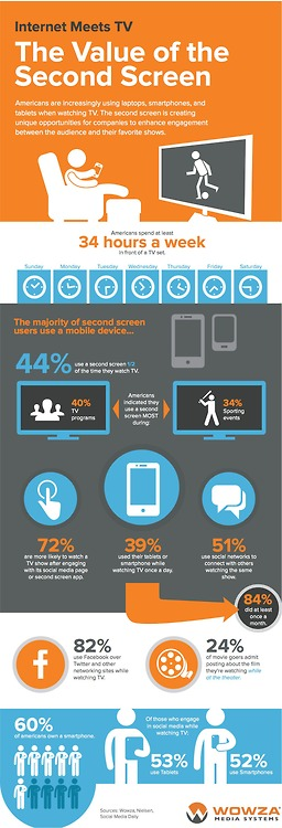 The value of second screen