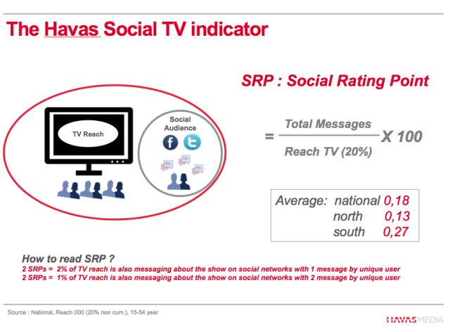 SRP: Havas Media Brussels reveals the formula of the Social Rating Point - mixing TV & Social Media data