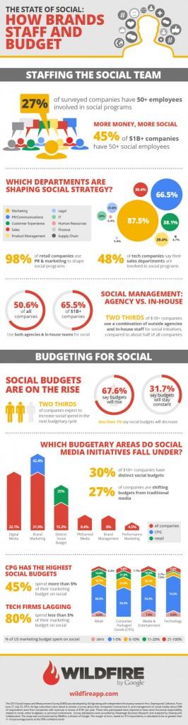 How entreprises & brands get social done