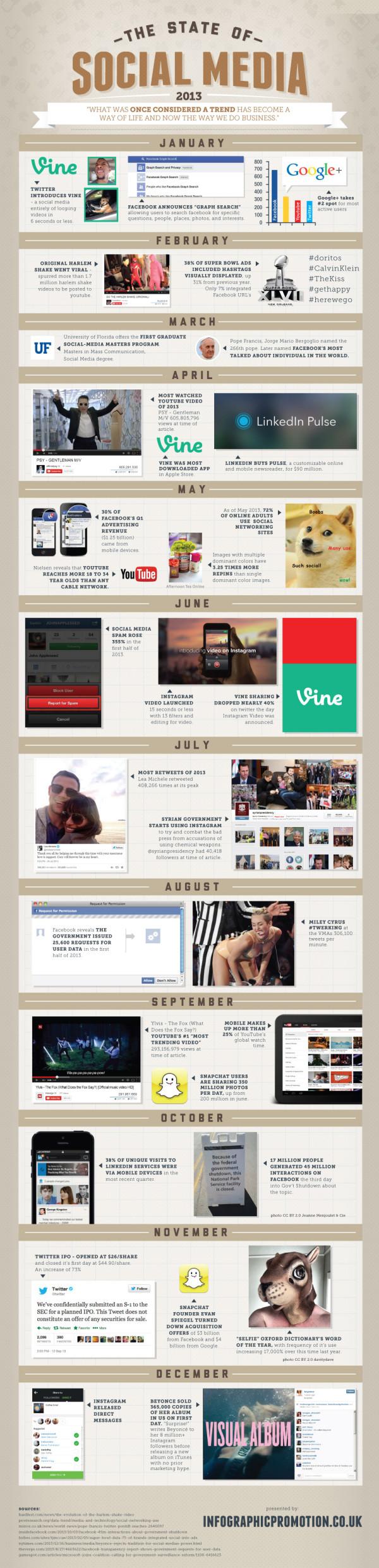 State of social media 2013