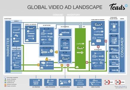Global Video Ad Landscape by Teads