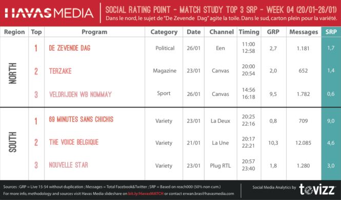 Social Rating Point (Havas Media) : De Wever et Geluk socialisent les audiences TV