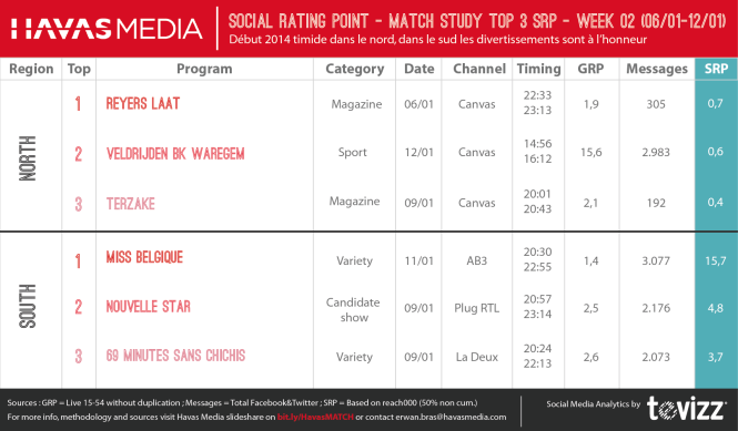Top  3 Social TV Belgique: Miss Belgique plus forte qu'Elio (Havas media SRP Ratio)  - 6/1-12/1