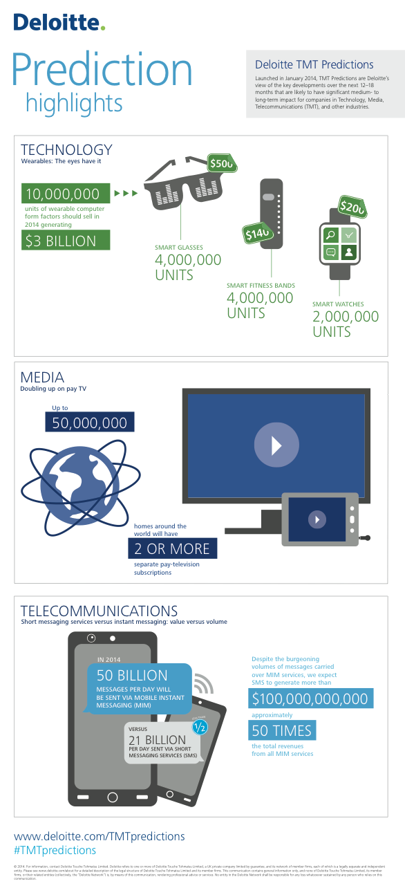 Deloitte - Predictions 2014 - Highlights
