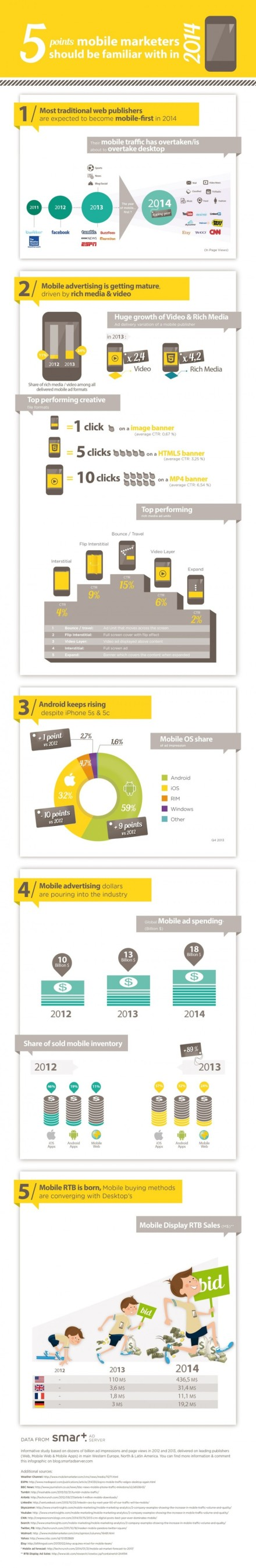 Mobile marketing massive growth of video in 2014