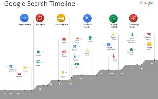 Google Technological Evolution