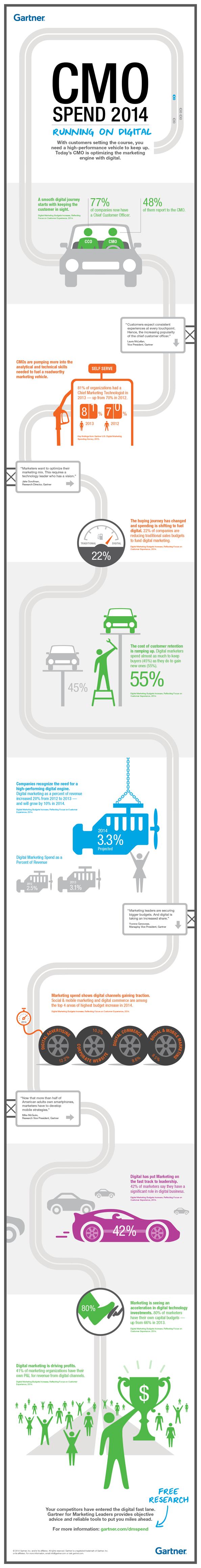 CMO Spend 2014: Running on Digital (Gartner Infographic)