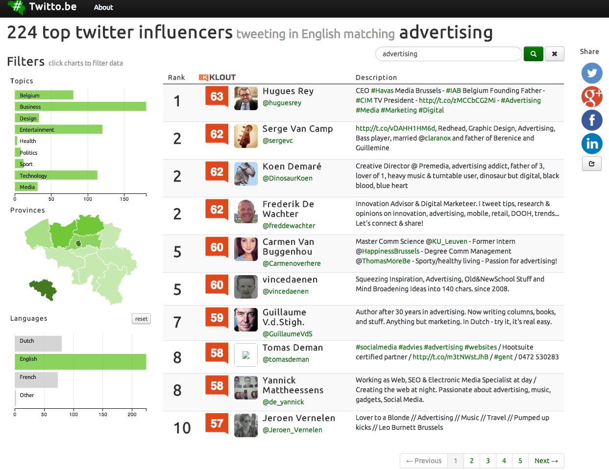 #1 of the 224 top twitter influencers tweeting in English matching advertising (Belgium)