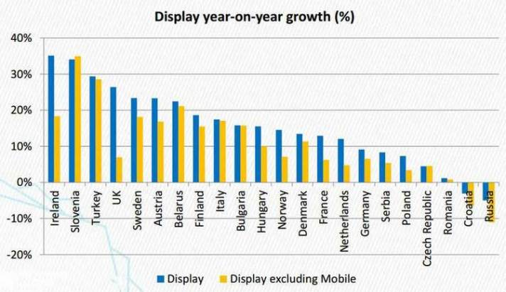 Le mobile contribue à 50% de la croissance du display en Europe - JDN