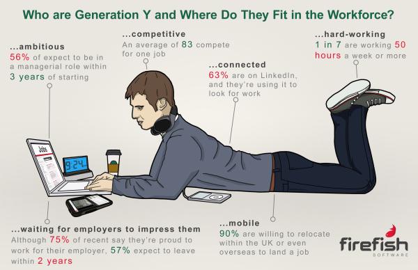 HR Magazine - Preparing Gen Y students to lead tomorrow's digital world