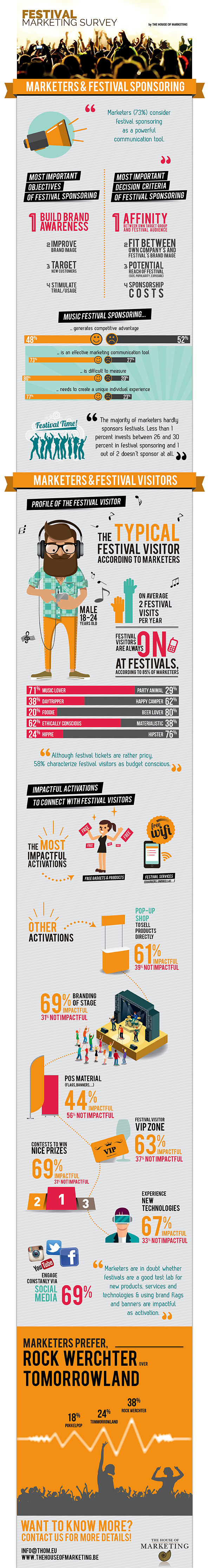 Infographic-Festival-Marketing-Survey-The-House-of-Marketing-JPEG
