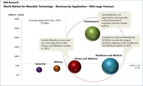 32cfdb05aa06c5 As wearable momentum grows, we see incredible parallels to the early days  of the smartphone. Apps were instrumental in the proliferation of the  smartphone ...