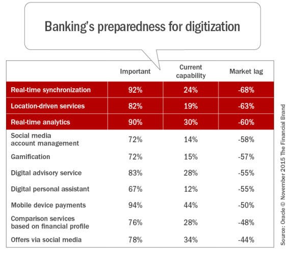 Banking's_preparedness_for_digitization