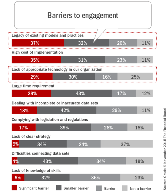 Barriers_to_engagement