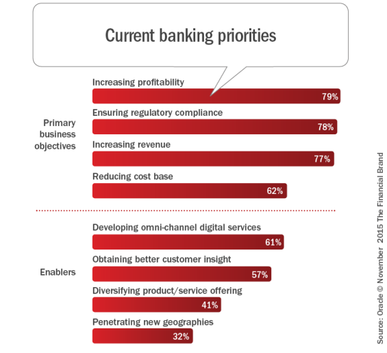 Current_banking_priorities