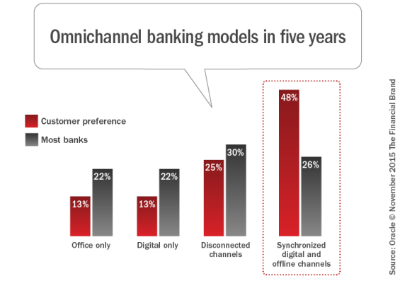 Omnichannel_banking_models_in_five_years