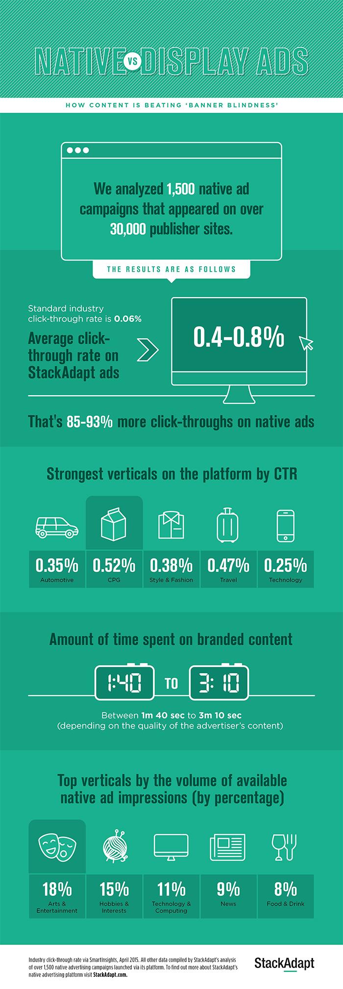 StackAdapt-Infographic