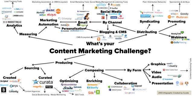 curata_contentmarketingtools_list