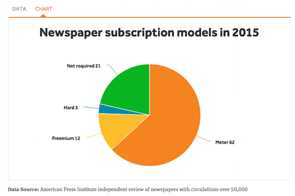 API newspaper circulation models 2015