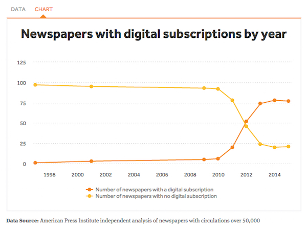 API newspapers with digital subscriptions by year