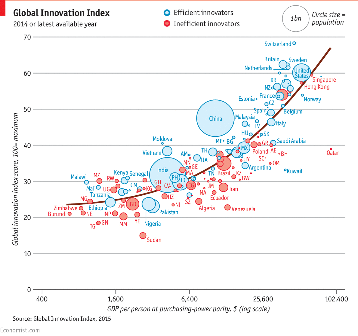 WHICH Is The Worlds Most Innovative Country The Economist I Am - World's 50 most powerful countries