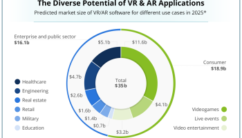 bedd2462f3b Goldman Sachs  VR and AR market size and segmentation - Business Insider