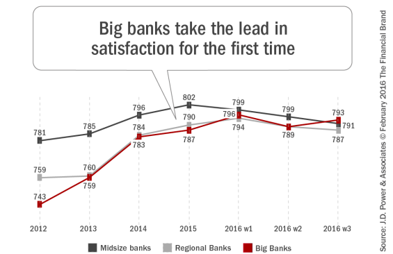 Big_banks_take_the_lead_in_satisfaction_for_the_first_time[1]
