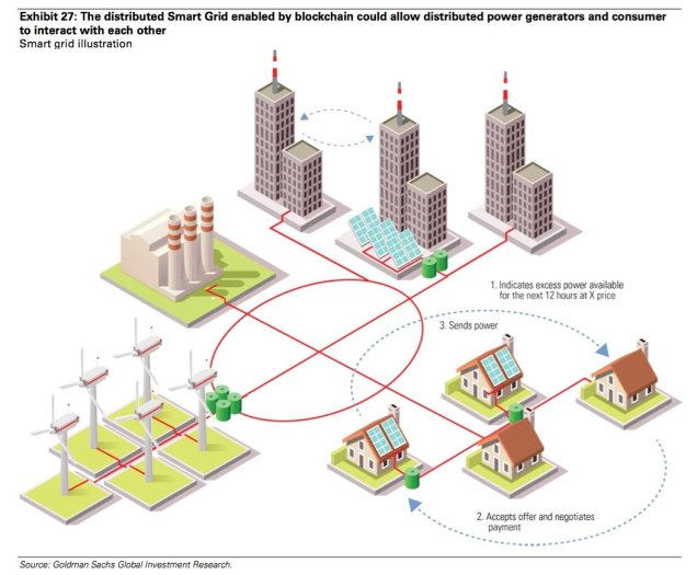 ELECTRICITY MARKET: Letting houses generate and sell their own electricity