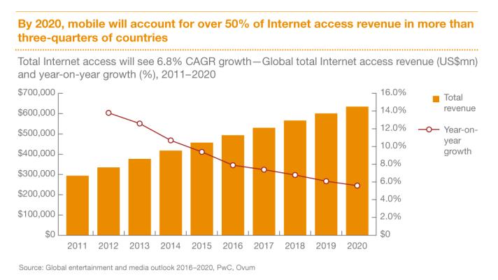 Internet-Access-1