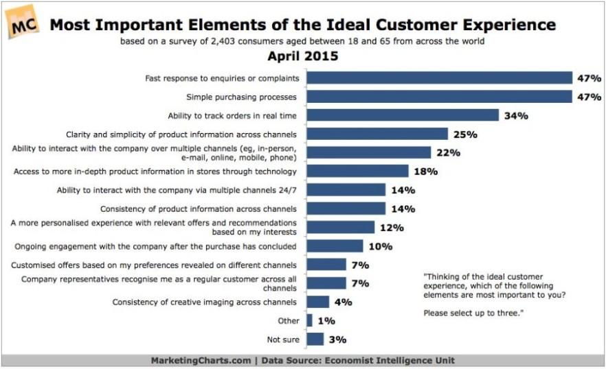 customer experience statistics 2016