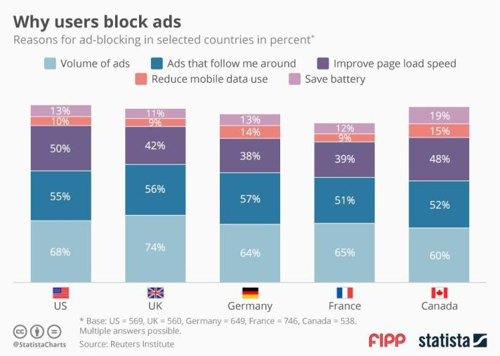 Why users block ads ()