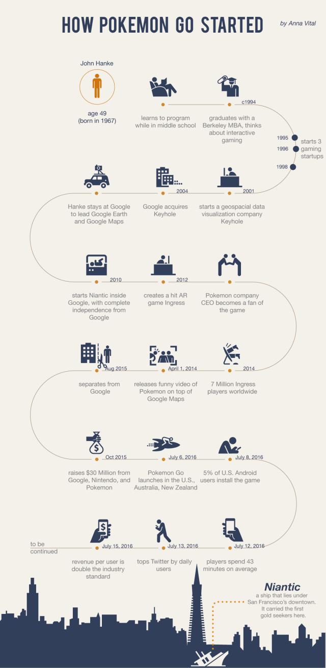Infographic timeline of Pokemon Go history