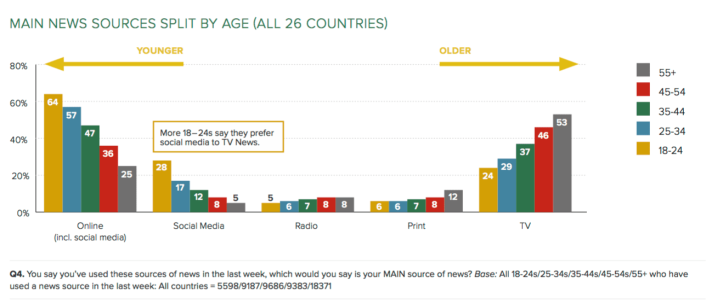 Reuters social by age-min