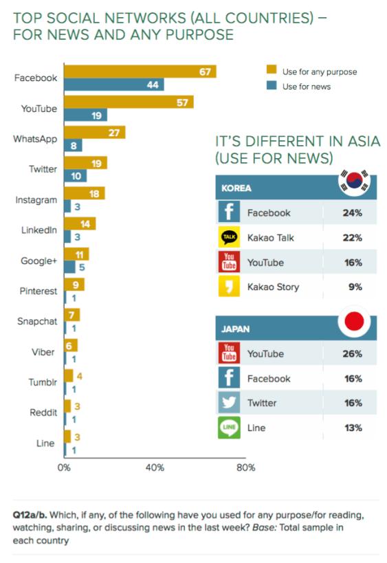 Reuters social networks-min