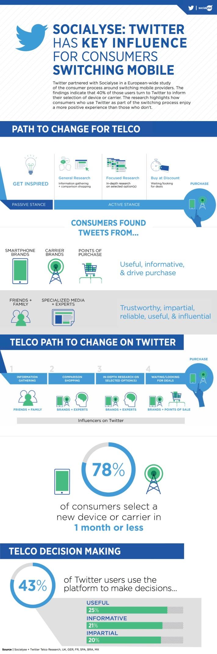 Telco Infographic_07112016