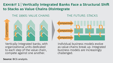 Bcgrspectives will industry stacks be the new blueprint for bcgrspectives will industry stacks be the new blueprint for banking source bcg i am a bridge malvernweather Gallery