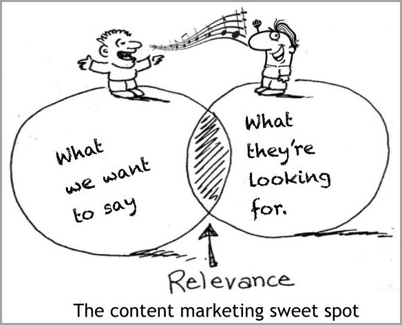 content marketing sweet spot for content strategy