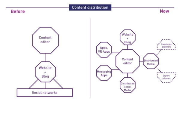 Content Marketing: Understanding the Distributed Media Economy