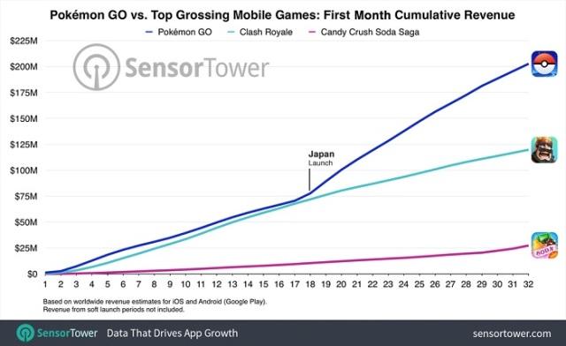 Les etsimations de Sensor Tower sur Pokémon Go