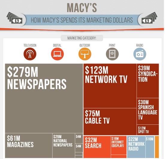 macys-spend